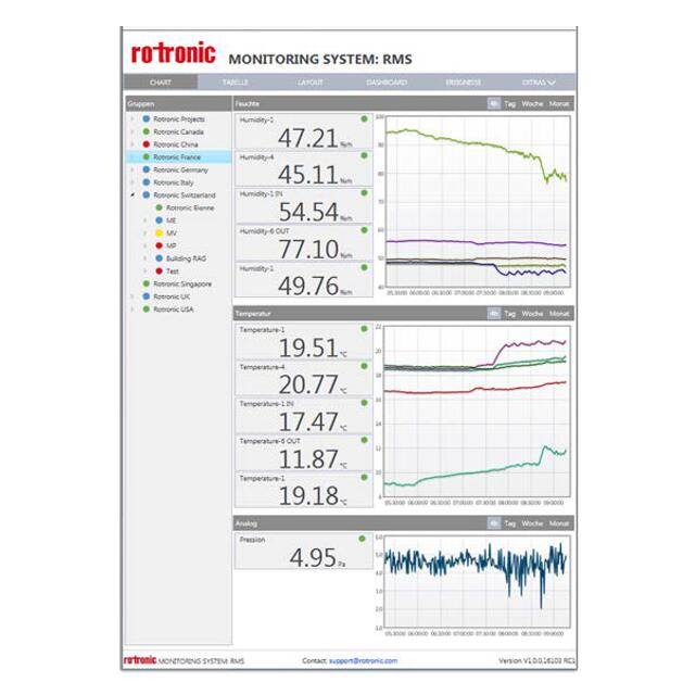 ROTRONIC 监控系统 (RMS)